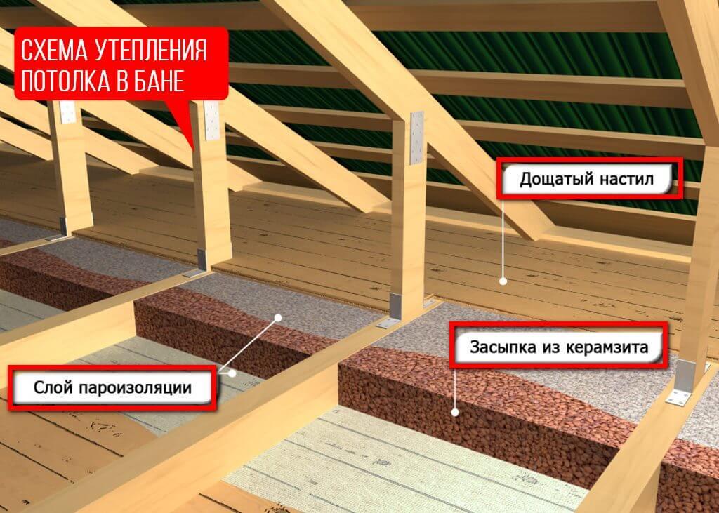 Схема-утепления-потолка-снаружи