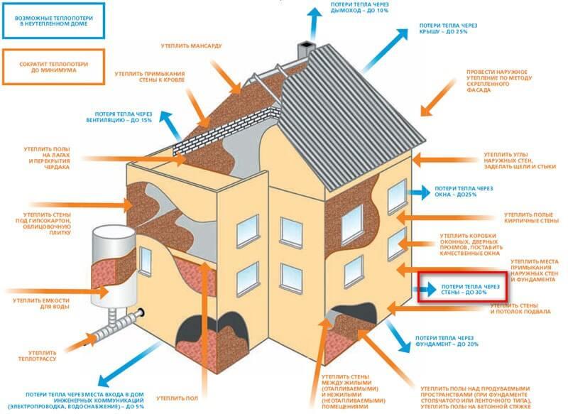 Теплопроводность дома
