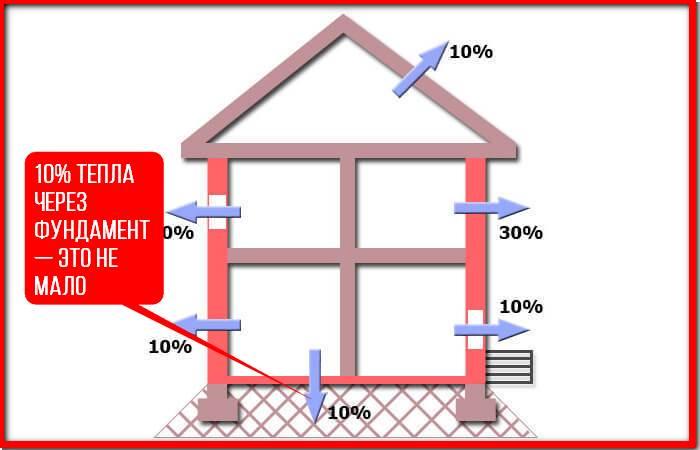 Схема отхода тепла из дома