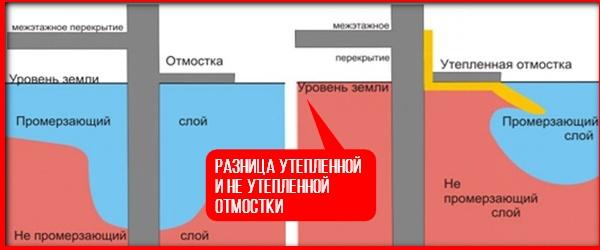 Схема утепления отмостки 1