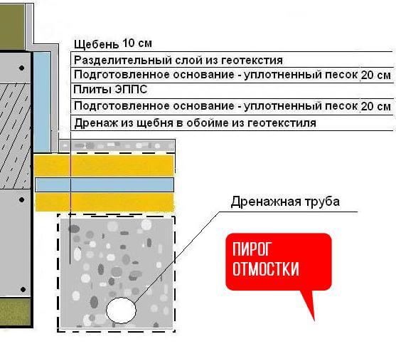 Схема утепления отмостки 2