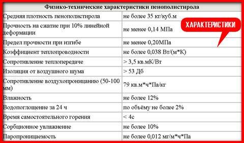 Таблица характеристик эппс