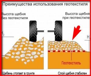 геотекстиль на дно