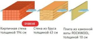 характеристики теплопроводности сравнение