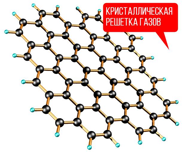 кристаллическая решетка газов