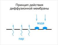 принцип действия диффузионной мембраны