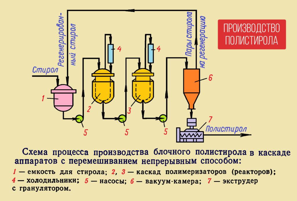 производство ЭПС