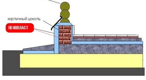 Утепление фундамента дома снаружи пенополистиролом схема