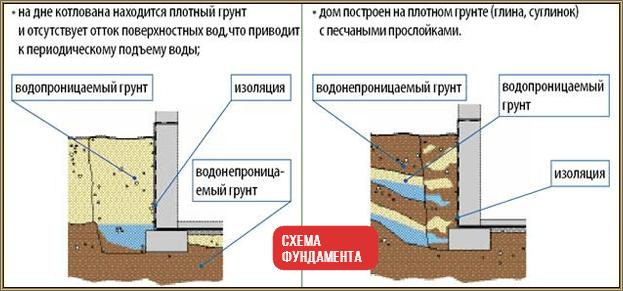 Сравнить цены на работу в воронеже гидроизоляция и утепление фундаментов мастика строительная ам-05 прайс