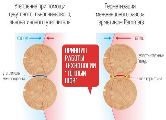 Схема теплый шов для деревянного дома
