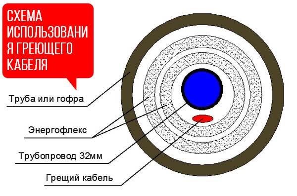 Схема греющего кабеля