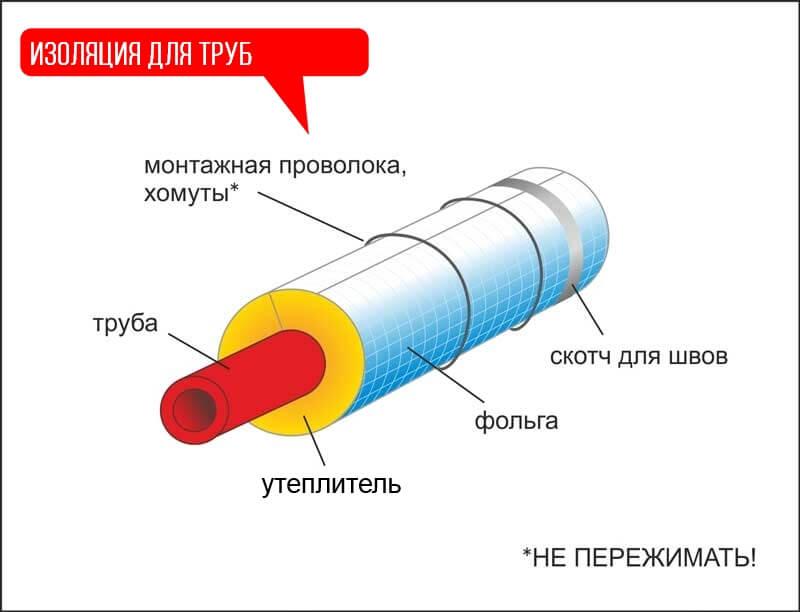 Характеристики теплоизоляция изобел