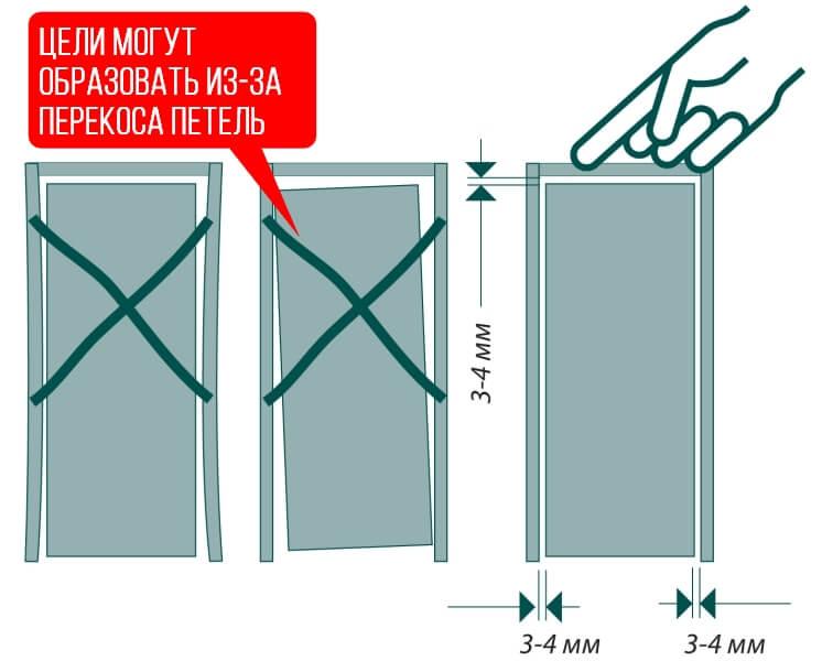 Зазоры между проёмом и дверной коробкой.