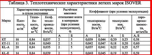 Утеплитель теплый дом характеристики