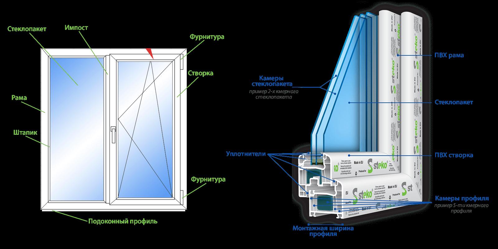 как утеплять окна из пластика