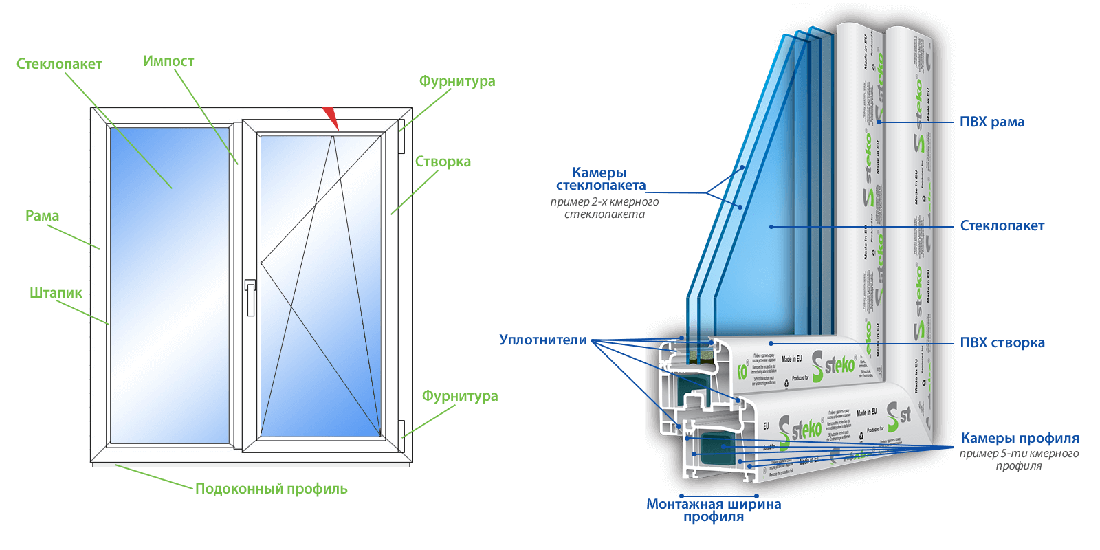 пластиковое окно схема