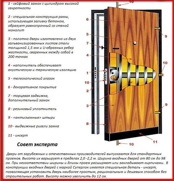 схема двери