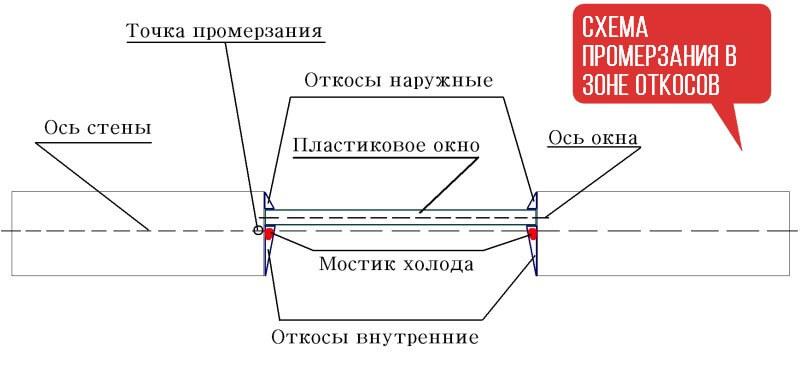 схема холодных откосов