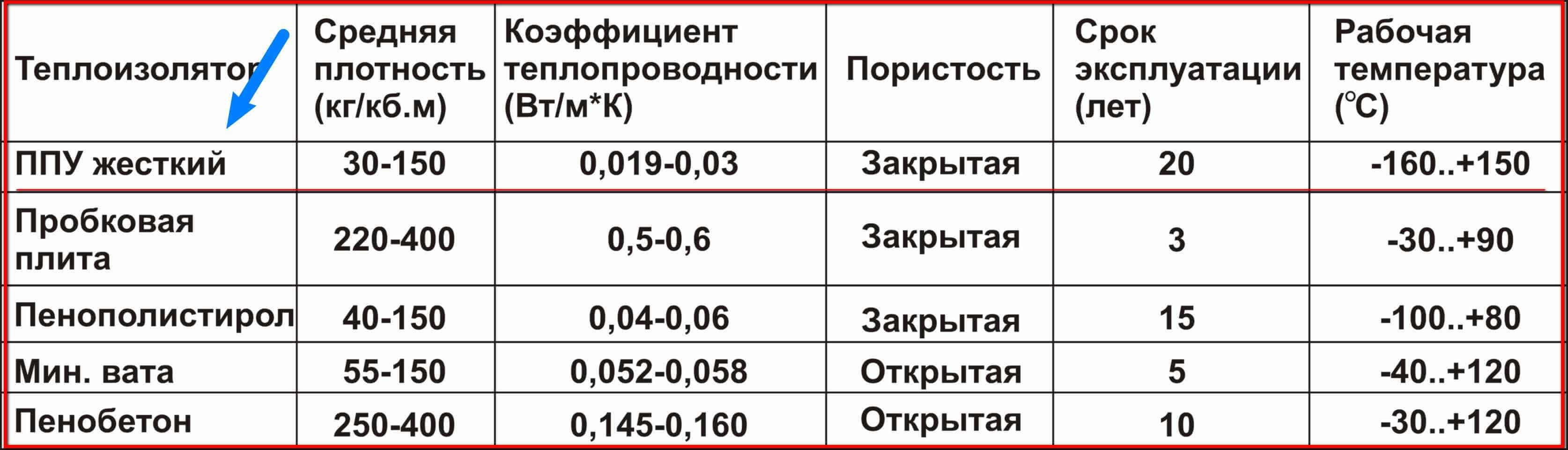 таблица характеристик ппу