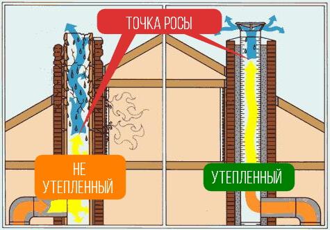 Как утеплить дымоход для котла дымоход для гаража своими руками