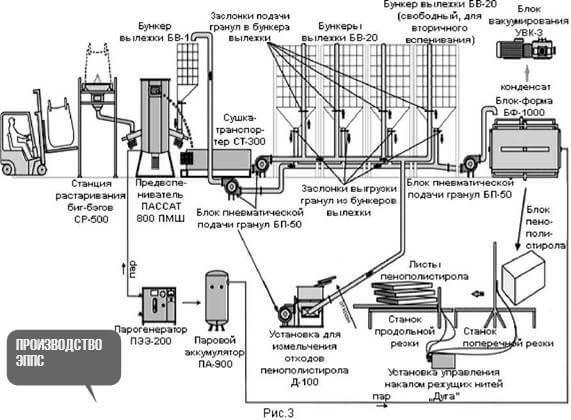 производство эппс и пенопласта