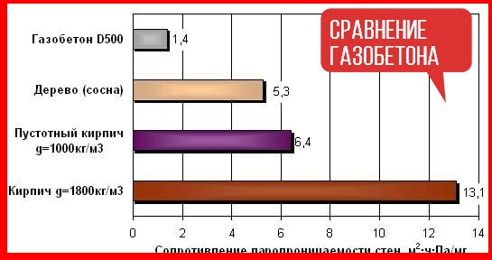 сравнение газобетона и других материалов таблица