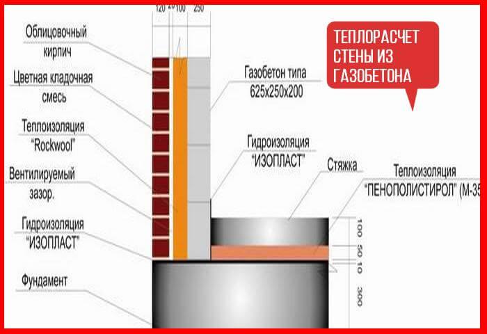 теплотехнический расчет стены из газобетона