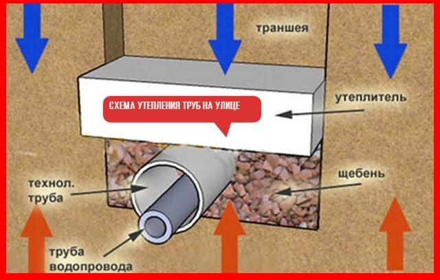утепление водопроводной трубы схема
