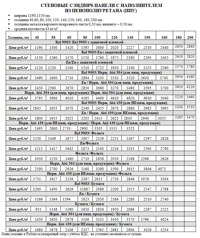 Примерная стоимость утепленных сэндвич панелей