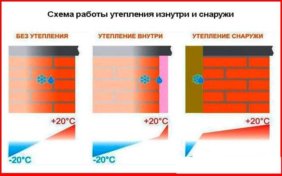 особенности-утепления-стены-изнутри