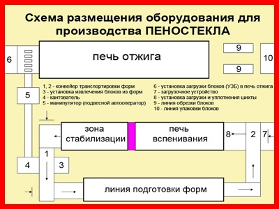 ПЕНОСТЕКЛО. производство