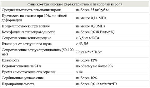 свойства пенополистирола