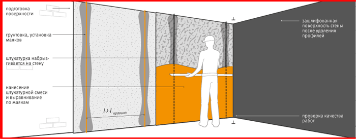 выравнивание стены схема