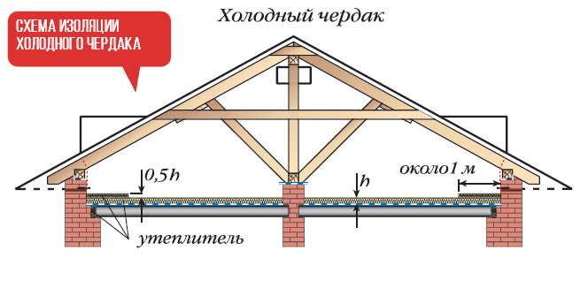 1 Схема холодного чердака