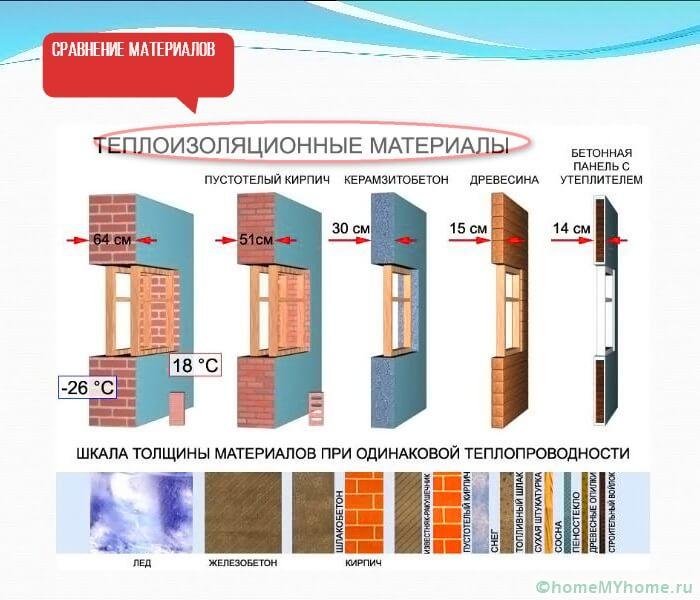 1 сравнение материалов