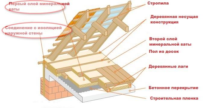 11 схема утепления крыши