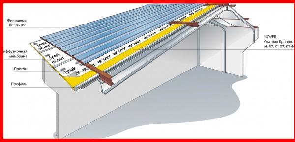 3 схема укладки теплоизоляции изовер