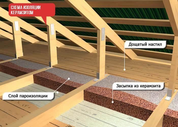 3 схема утепления керамзитом 1
