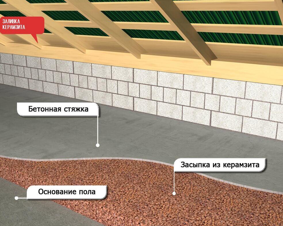 4 схема утепления керамзитом 2
