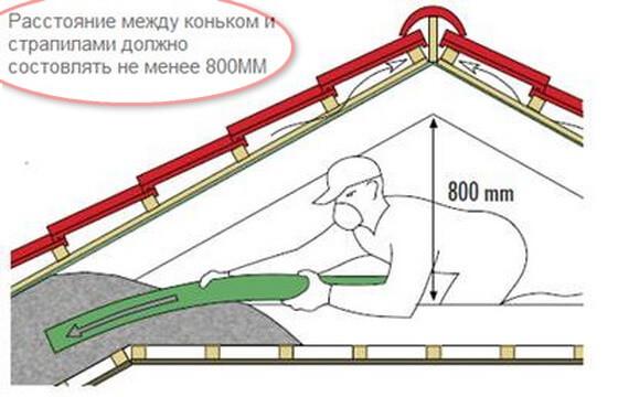 6 Расстояние между коньком и стропилами