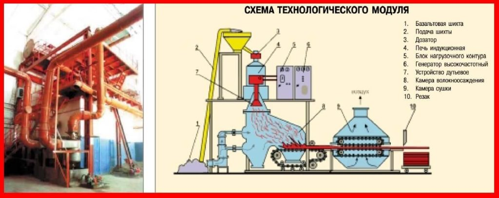 Схема технологического модуля производство минеральных плит