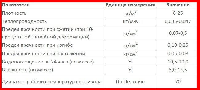 технические характеристики пеноизола