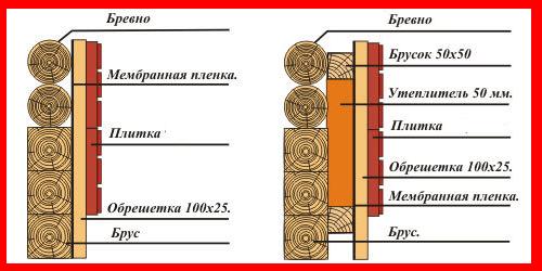 утепление деревянного дома схема