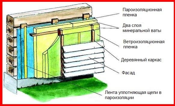 утепление дома схема