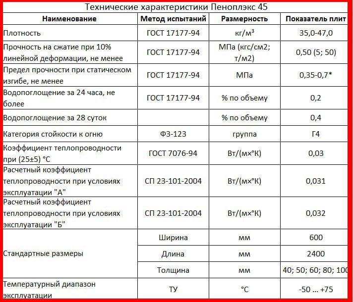 Технические характеристики Пеноплекс 45
