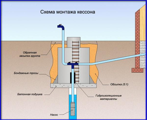 схема монтажа кессона