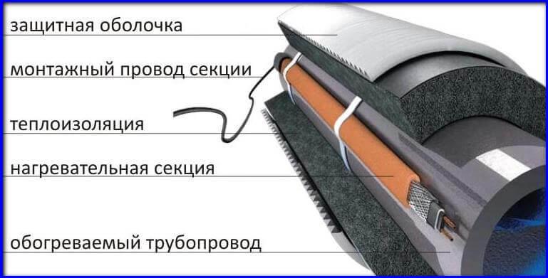 утепление скважин с помощью нагревателльного кабеля