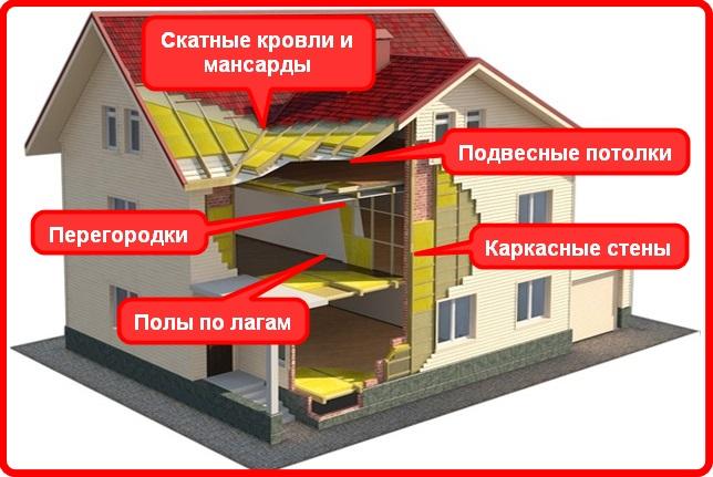 Области применения Изовер Акустик