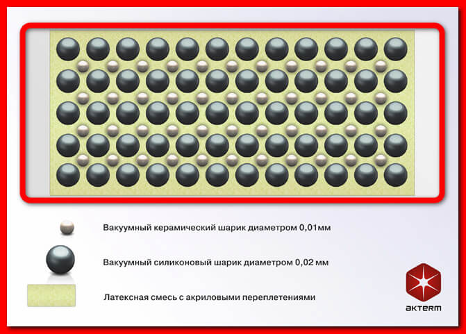 Состав Актерм