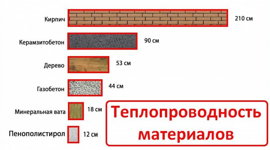 Утепление монтажной пеной. Теплопроводность разных материалов